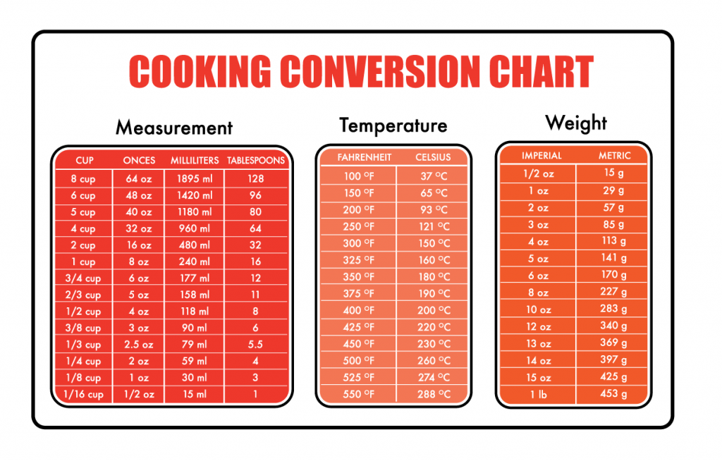 Cooking Conversion